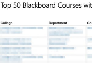 Blackboard Courses with most activity