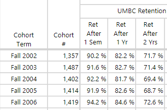Screenshot of Cohort Retention Report